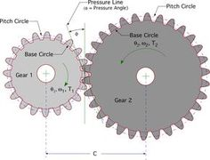 internal gear design calculation - Google Search