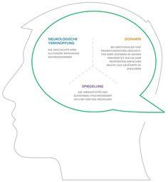Storytelling Marketing Neurologie