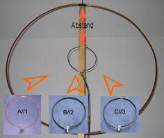 Magnetic Loop Koppelschleifen