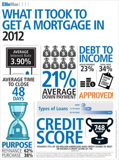 What It Took To Get A Mortgage In 2012