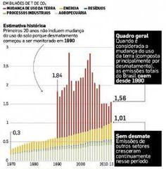 Emissoes de carbono no Brasil