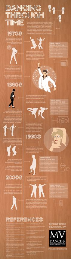Infographic of dance through time