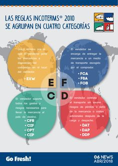 Incoterms 2010. Infografía International Relations, International Trade, Supply Chain Logistics, Trading Desk, Industrial Engineering, Trading Quotes, Online Trading, Business Planning, Ecommerce