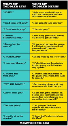 """Hilarious: """"Toddler Speak Translated"""" by @Mommy Shorts (Ilana Wiles)  """"I don't have to poop"""" - yes I do!  """"I want DADDY!"""" - 'cause he will buy me ice cream!"""