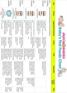 super helpful first foods chart! Includes serving sizes, organized by age and food group. This is going on the fridge!