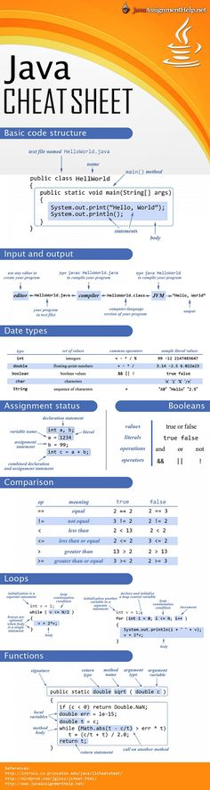 Java Cheat Sheet #infographic