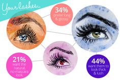 Learn how to get long eyelashes, thick eyelashes or glossy eyelashes, and find the best mascara for you.