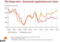 Challenges And Opportunities, Global Business, Optimism, 12 Months, Learning, Studying, Teaching, Onderwijs
