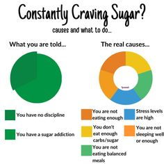 """Common responses you get when you tell someone you constantly crave sugar is 🤷You have no discipline 🤷You are a sugar addict . But the truth is, you crave sugar because it's the body primary fuel source. You get those cravings because your body needs and wants it! """"Stress seems to be perceived as a need for sugar.""""-Dr Ray Peat So when the body does not have enough fuel to meet the perceived demands of a situation, cortisol will rise to create energy. Polycystic Ovarian Syndrome, Pcos Diet, Balanced Meals, Sugar Cravings, Cortisol, Nutrition Tips, No Response, Addiction, Stress"""