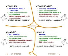 The Cynefin framework is a model used to describe problems, situations and systems. The model provides a typology of contexts that guides what sort of explanations and/or solutions may apply. Cynefin...