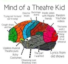 The mind of a theatre kid is 1/4 of my brain. The other parts of my brain are music, food and family.