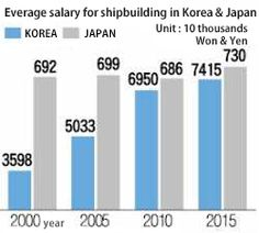 Korean Shipyards' Average Wage Grows over 100% Dwarfing Japan's 5%