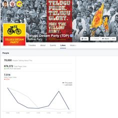 #TDP pips #YSRCP on Facebook  http://goo.gl/vcYbiJ   According to latest numbers, the TDP has 876.1k likes as on Wednesday.