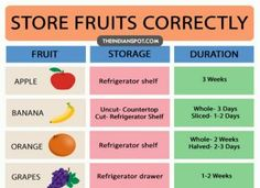 HOW TO STORE FRUITS to Keep them Fresher for Longer