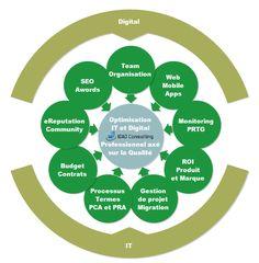 Optimisation IT & Digital