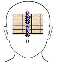 guitar frets memorization