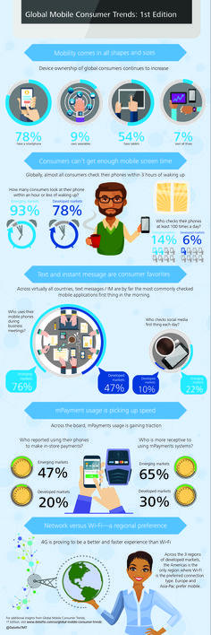 global mobile consumer trends infographic