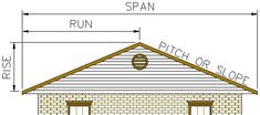 Roof Pitch - All You Need To Know