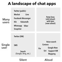On Chat as an Interface