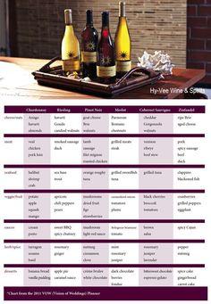 Printable Wine Pairing Chart | Hy-Vee Wine & Spirits have certified wine specialists on location to ... #winepairings