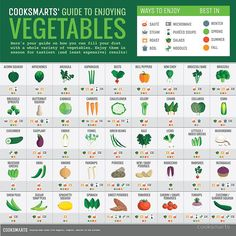 Guide To Healthy Eating: Simple Nutrition Tips. Everyone would like to eat a healthier diet. However, many think it is too difficult to eat healthy. Your diet doesn't have to be completely different. Healthy Cooking, Get Healthy, Cooking Tips, Cooking Recipes, Healthy Recipes, Cooking Websites, Cooking Lamb, Healthy Food, Cooking Beets
