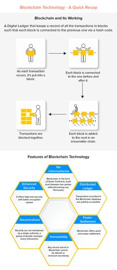 How Adoption of Blockchain in Real Estate Changing the Scenario? Global Real Estate, Real Estate Business, Real Estate Companies, Real Estate Investment Fund, Infographics Design, Blockchain Technology, Property Management, App Development, Investing