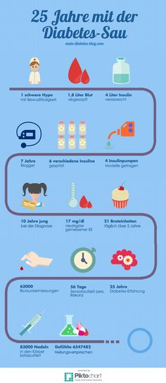 My 25 years of diabetes in a diabetes info graphic.
