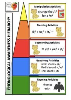 Phonological Awareness Part Segmenting and Identification – Dawn Stubbins – art therapy activities Phonological Awareness Activities, Rhyming Activities, Art Therapy Activities, Phonics Games, Phonemic Awareness Kindergarten, Preschool Themes, Phonics Reading, Teaching Phonics, Teaching Reading
