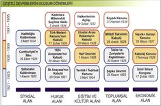 ink - Chronology of Atatürk& Revolutions Science, Social Studies, About Me Blog, Study, Ink, Activities, This Or That Questions, Education, History