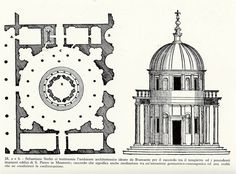 Bramante - Tempietto ili San Pietro in Montorio, 1500. - uzor tolos