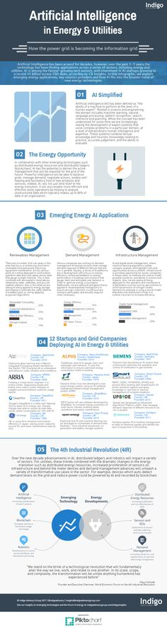 Artificial Intelligence in Energy and Utilities Infographic - Today Pin Artificial Intelligence Article, Artificial Intelligence Technology, Technology World, Energy Technology, Machine Learning Deep Learning, 4 Industrial Revolutions, Internet Trends, Business Intelligence, Data Science