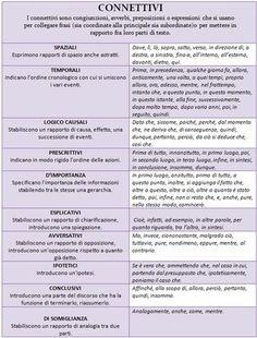 Risultati immagini per indicatori temporali scuola primaria