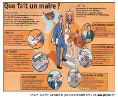 Les élections municipales French Resources, Cycle 3, Learn French, Constitution, Fun Facts, Homeschool, Public, Politics, College