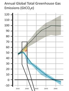CLIMATE GOALS GAP. A portion of a graphic in a United Nations Environment Program report shows the gap between commitments for cuts in greenhouse gas emissions filed with the United Nations by the world's nations (the orange band) and a track (blue) deemed safe. The gray area reflects projections with no policy. Yellow is existing policies.