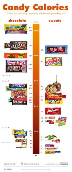 Candy Calories [INFOGRAPHIC]