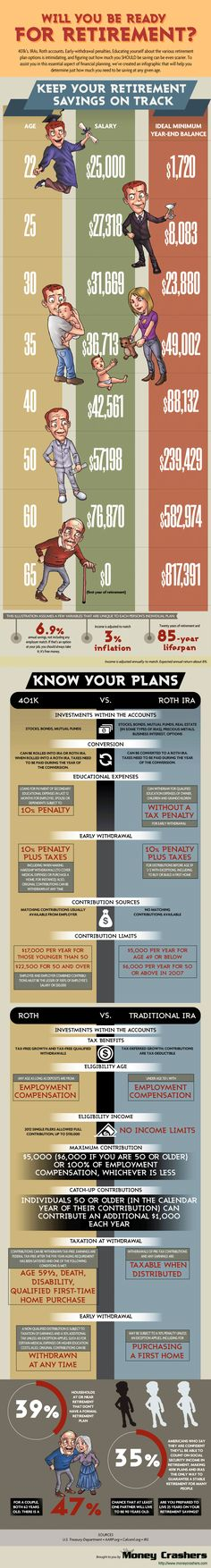 Finance Infographic - Will you be ready for retirement? - 401k, IRA, Roth. -Highland Financial Advisors, LLC does not endorse or approve of any form of third party communication, or re-distribution of this graphic or information that we post on Pinterest. Nor do we ourselves endorse this third party or their products/services. #careers