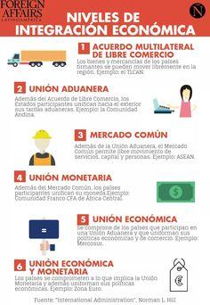 Niveles de integración económica