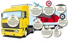 Vrachtwagenchauffeurs behoeden voor fouten met in Breda ontwikkeld veiligheidskastje. Infographic: Bianca Beekers
