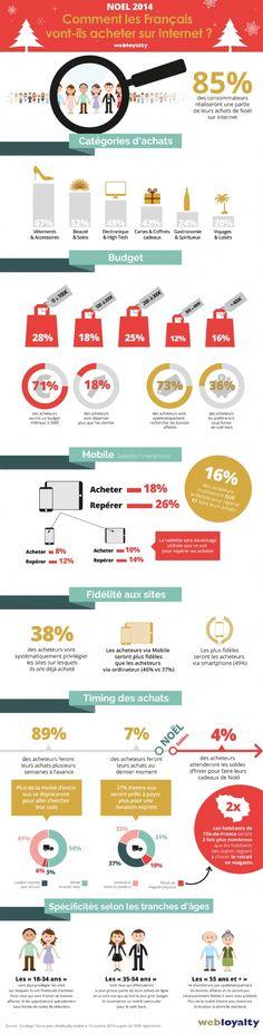 Infographie | Noël : 85 % des Français font leurs achats sur Internet. Signe de la montée en puissance du e-commerce, une énorme majorité de Français feront une partie de leurs achats sur Internet. Mais attention ! S'il est plus que jamais connecté, le consommateur est aussi infidèle, volatile et économe.