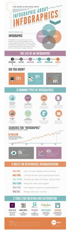 An Infographic abour #Infographics! How very meta. ;-)