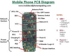 Mobile phone repairing pdf book free tutorial guide mobile phone mobile phone pcb layout diagram fandeluxe Choice Image