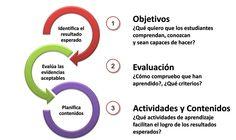 Guía de 6 pasos para el diseño instruccional (online y MOOC)