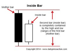 The inside bar can be an extremely effective Forex price action strategy, however the effectiveness of the inside bar strategy relies heavily on the price action surrounding the bar itself.