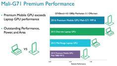 Все самое интересное из мира IT-индустрии:   ARM представила ядро Cortex-A73 и графику Mali-G...