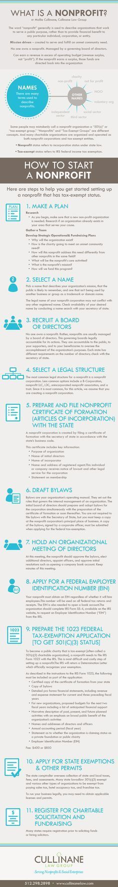 How to Start a 501c3, How to Start a Nonprofit JaBOS social market