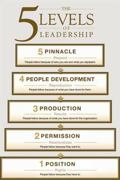 Pin by Dennis Wortham on Infographics ~ Leadership | Pinterest
