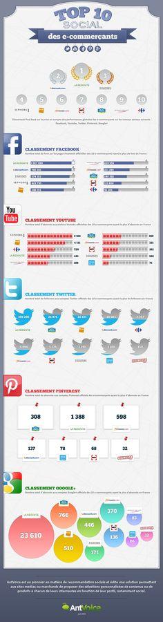 Top 10 des e-commerçants français sur les réseaux sociaux