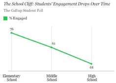 BMRSD ALL STAFF: FORGET THE FISCAL CLIFF; HERE IS THE STUDENT ENGAGEMENT CLIFF AND HOW SOCIAL MEDIA CAN HELP!