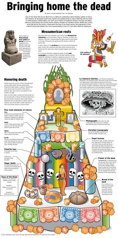 Day of the Dead or Día de los Muertos is a Mexican celebration when families gather to honor the memory of deceased loved ones. It's a fusion of traditions found in Europe and Mesoamerica, particularly the ancient Aztec empire. See the graphic.