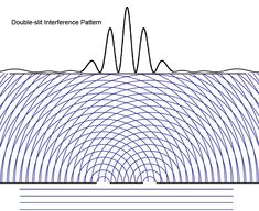 Collapse of the Wave Function